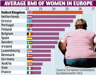So which country is the fattest?